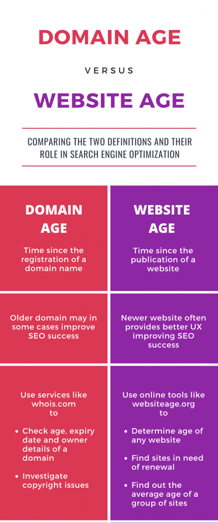 Domain Age Checker vs. Website Age Checker - What's The Difference Infographic